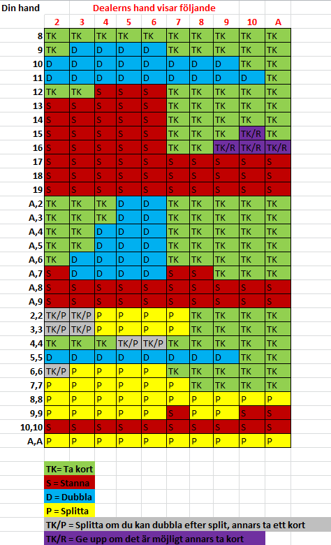 Blackjack tabell